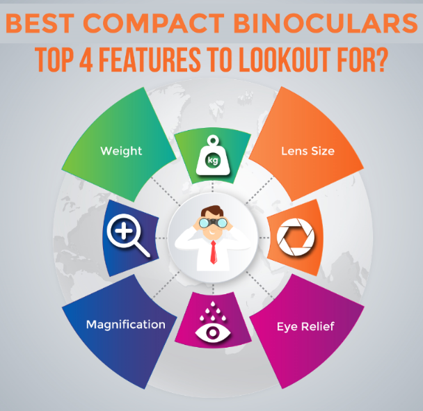 top features for compact binoculars - Infographics